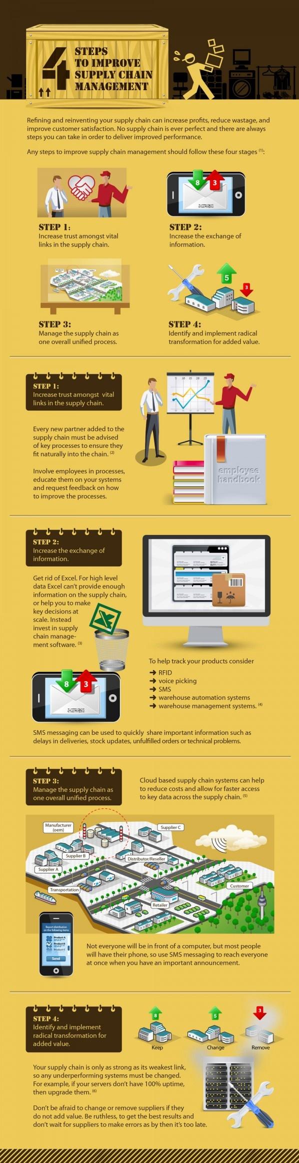 4 Steps to SCM eJ SCM Consulting