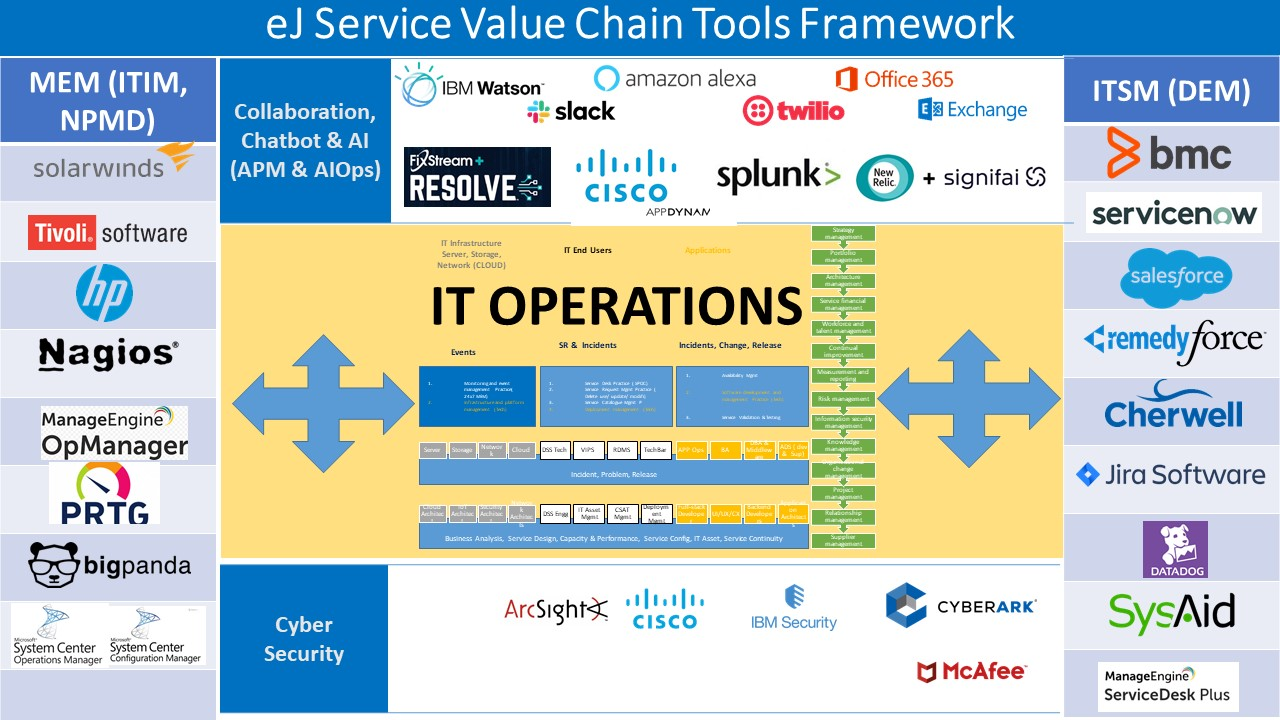 eJ Service Value Chain - Tools Framework interaction with ITOPS